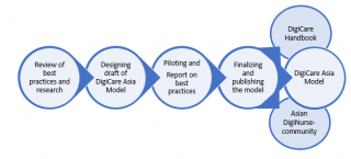 Project process: review of best practices, draft model, piloting, finalizing and publishing the model: model, handbook and community