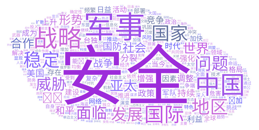 Chinese security word cloud