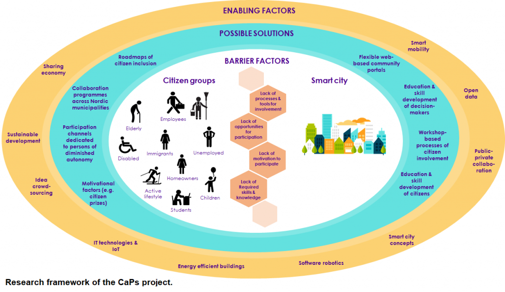 Research framework of the CaPs project.