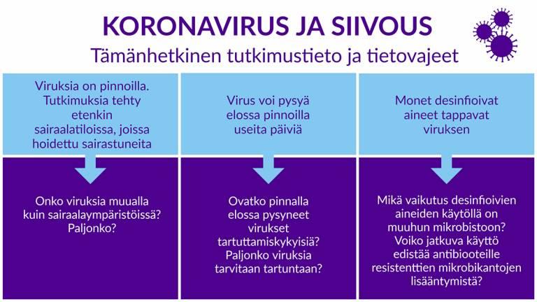 Infograafi siivouksen tehoon liittyvistä tietovajeista koronaviruksen torjunnassa.