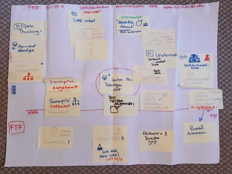 Brainstorming-lakana
