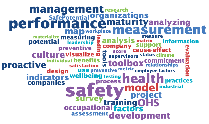 Word cloud of the project key words.